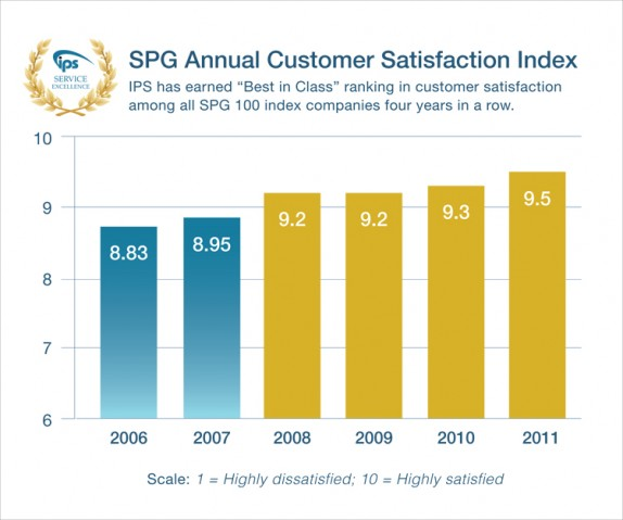 IPS consistently ranks best in class in customer satisfaction.
