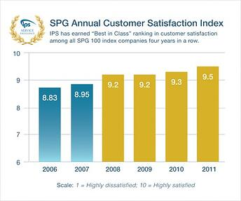 Secaucus, N.J.-based document scanning service IPS consistently ranks best in class in customer satisfaction.