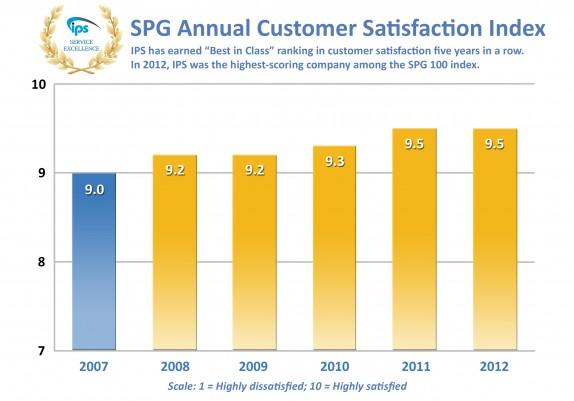 SPG Customer Satisfaction Index