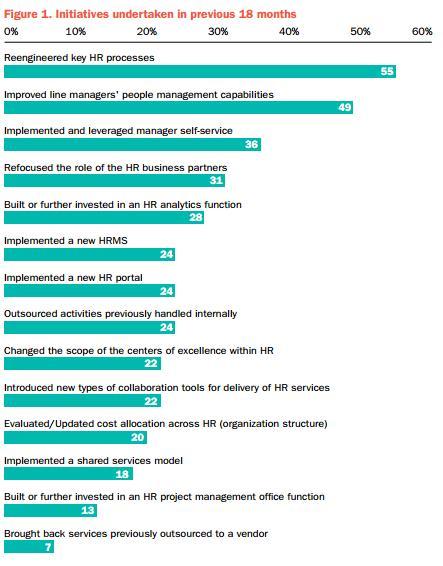 HR Streamline Initiatives