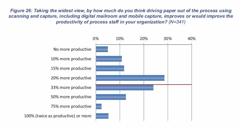 AIIM_Productivity_Increase